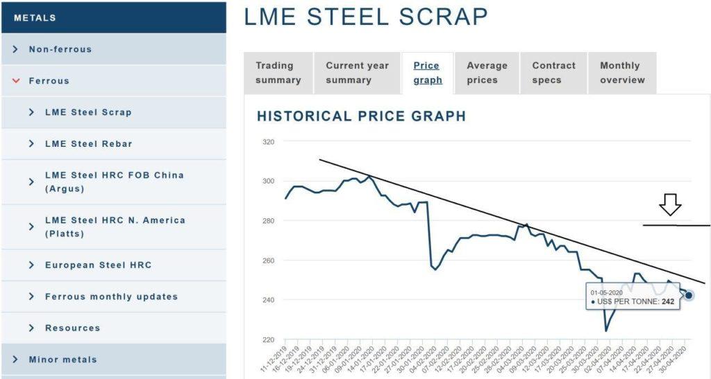 نمودار قیمت قراضه