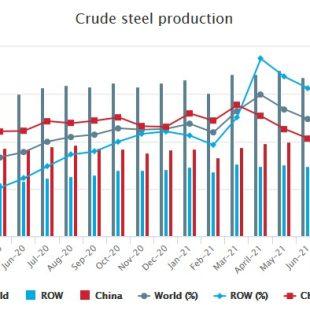 تولید فولاد خام